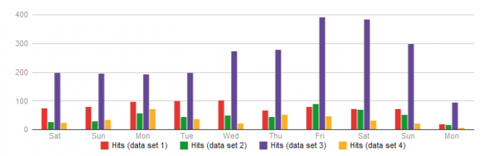 Graphs for Joomla and EasyBlog contents