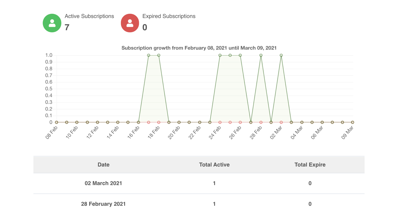 PayPlans Growth Analysis Screenshot